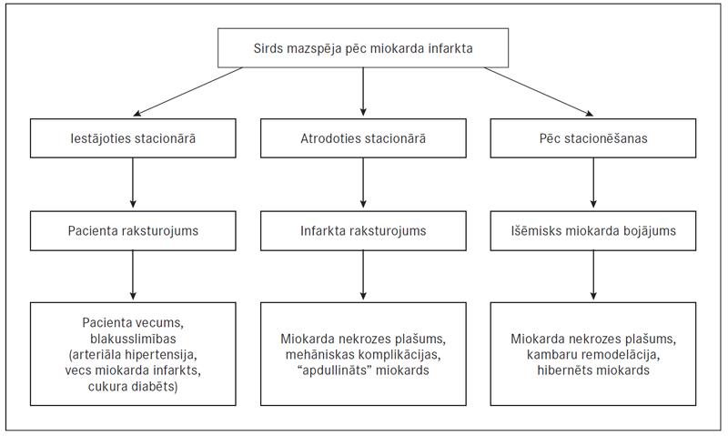 hipertenzija išemija angina