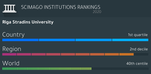 SCImago_RSU institution_2020.png